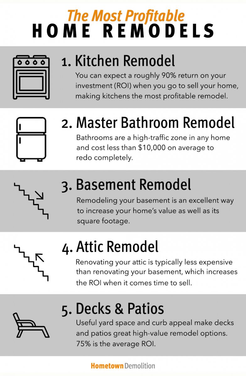5 Of The Most Profitable Home Remodel Projects Hometown Demolition